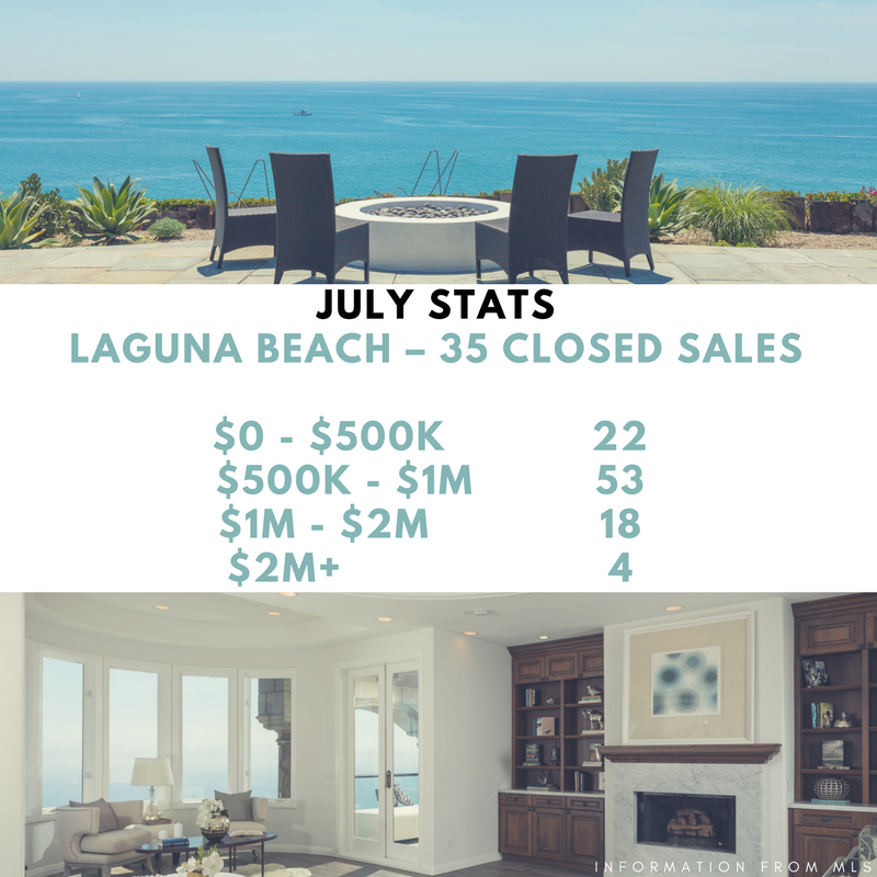 March Closed Sales Dana Point – 30 Closed Sales $0 - $500K 1 $500K - $1M 20 $1M - $2M 4 $2M+ 5-15.png